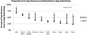 In-app-advertising-infographic