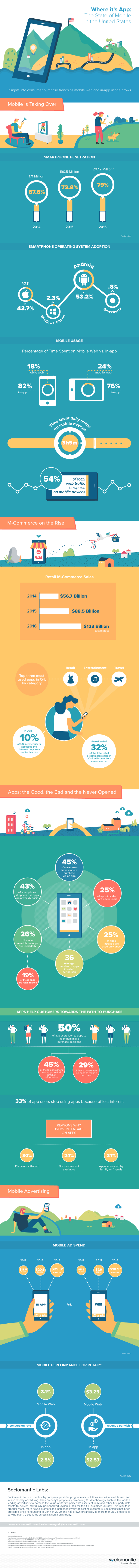 Sociomantic-Labs-Mobile-Infographic_US-e1470412855830