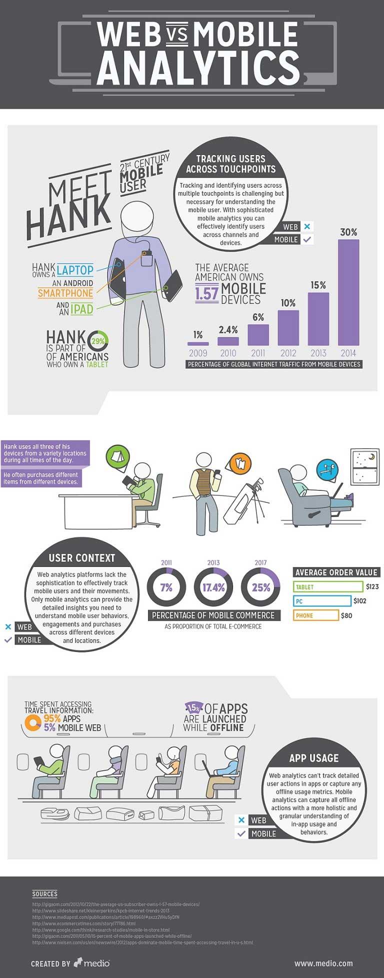 webvsmobile_infographic-900