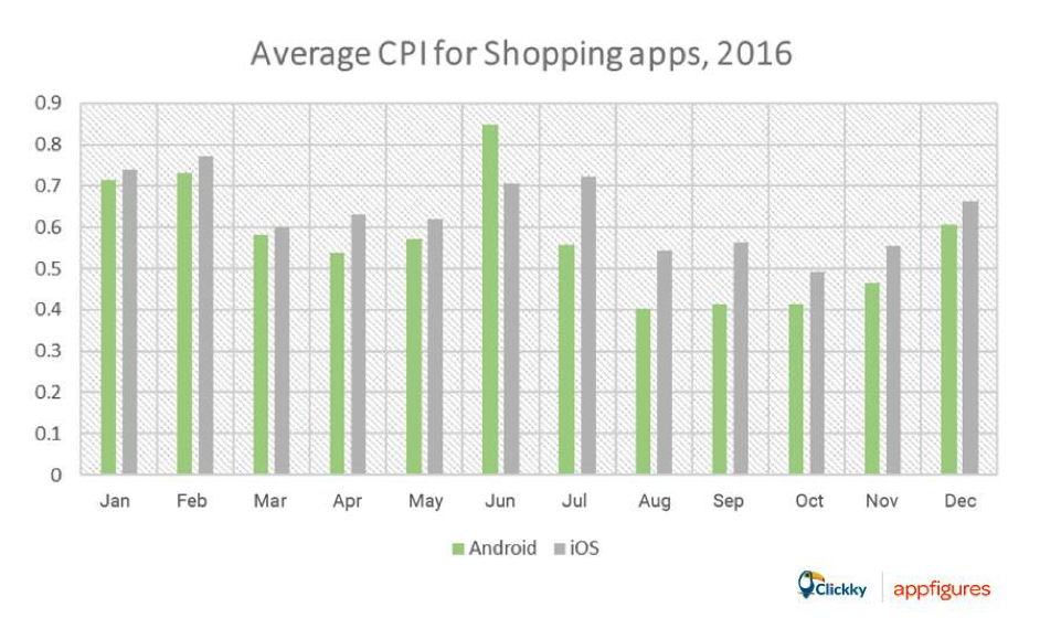 Clickky-Average CPI for Shopping Apps 2016